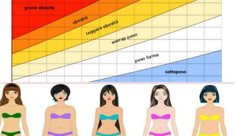 peso ideale donna altezza 156