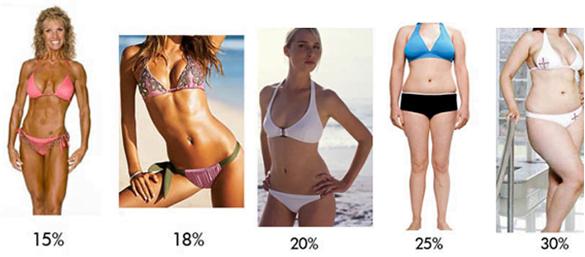 ecco come calcolare la tua grasso donne 1 1