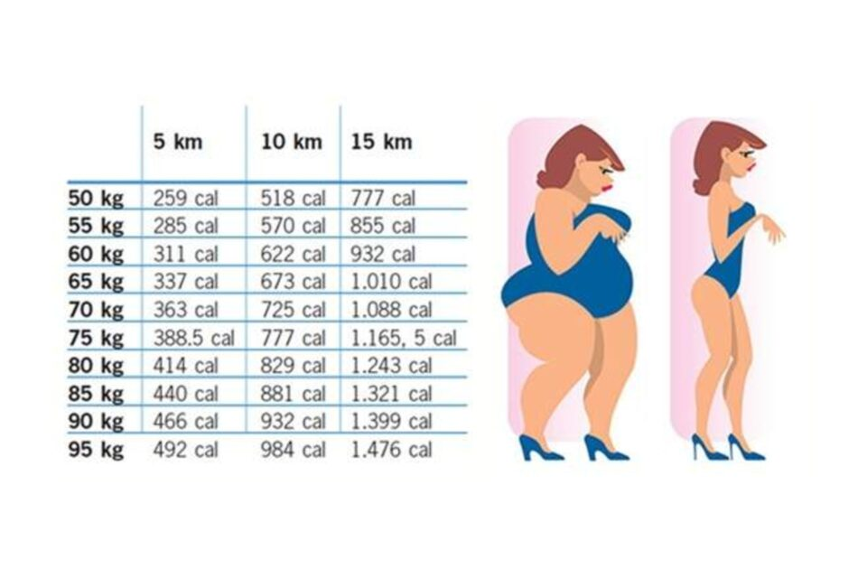 Ecco quanto bisogna camminare per dimagrire davvero in base al tuo ...